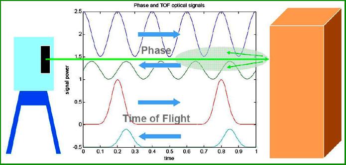 """Nguyên lý hoạt động của các máy quét TLS 3D """"Phase Based"""" và """"Time of Flight"""""""